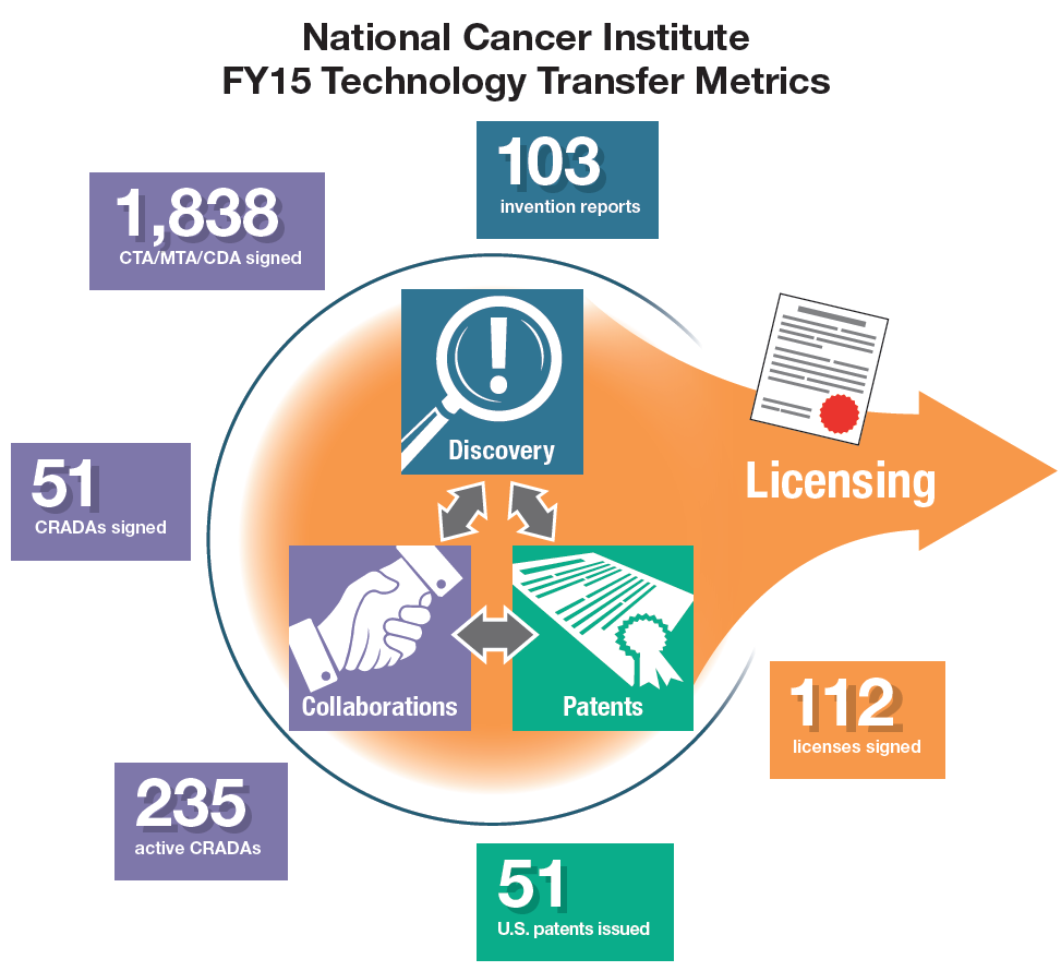performance metrics for the National Cancer Institute Technology Transfer Center that correlate to the interconnected process of invention discovery, the formation of collaborations and the issuance of patents.  103 invention reports; 1,838 Clinical Transfer Agreements, Material Transfer Agreements, Confidential Disclosure Agreements signed; 51 Cooperative Research and Development Agreements signed; 235 active CRADAs; 51 U.S. patents issued; 112 licenses signed