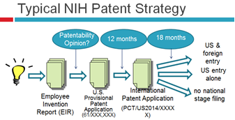Picture of a typical NIH Patent Strategy - Idea to Employee Invention Report, to U.S. Provisional Patent Application, to International Patent Application